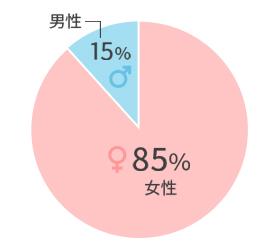 ユーザー:性別の割合