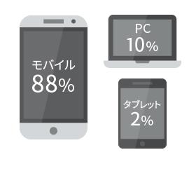 ユーザー:デバイスの割合